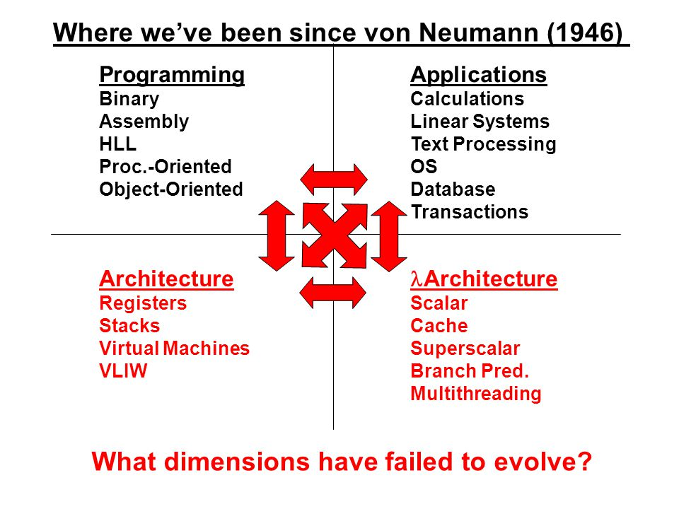 Where we've been since von Neumann (1946)