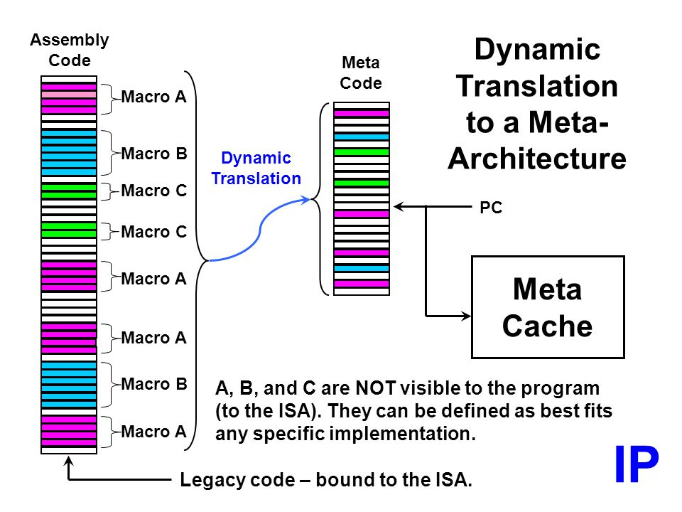 IP Dynamic Translation to a Meta- Architecture Meta Cache