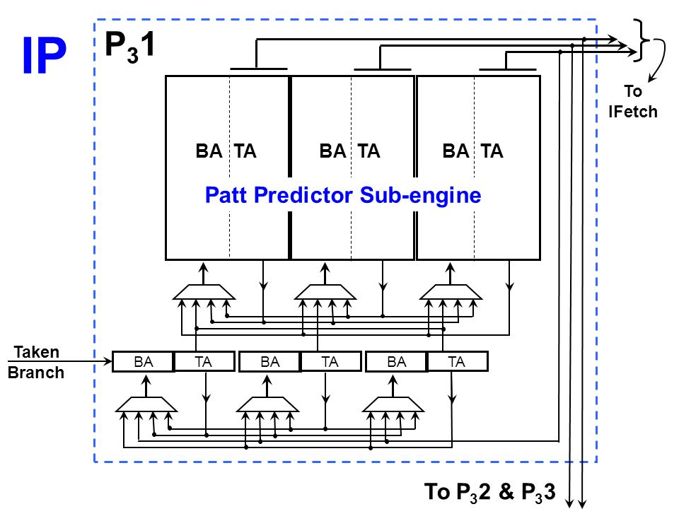 IP P31 Patt Predictor Sub-engine To P32 & P33 BA TA To IFetch Taken