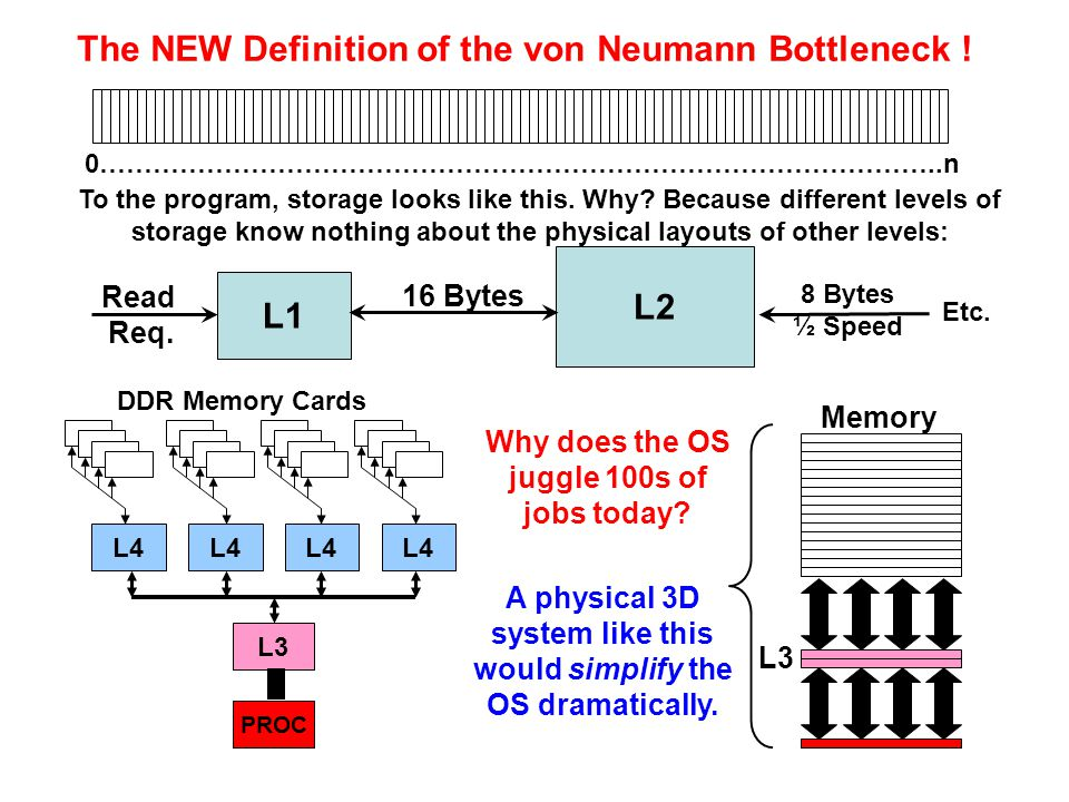 The NEW Definition of the von Neumann Bottleneck !
