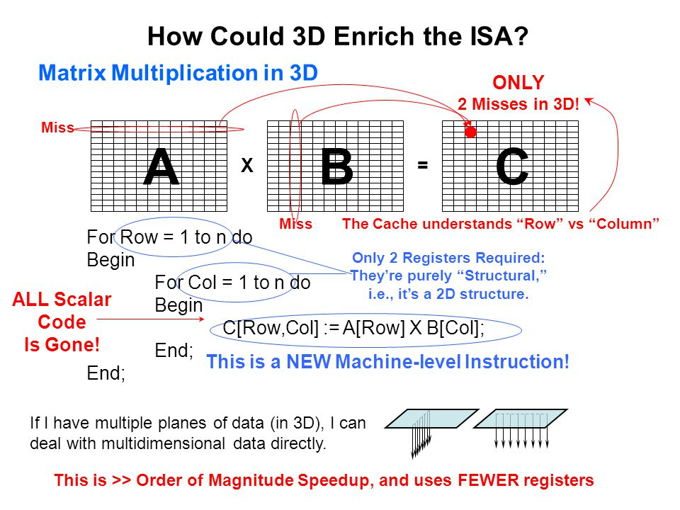 A B C How Could 3D Enrich the ISA Matrix Multiplication in 3D X =