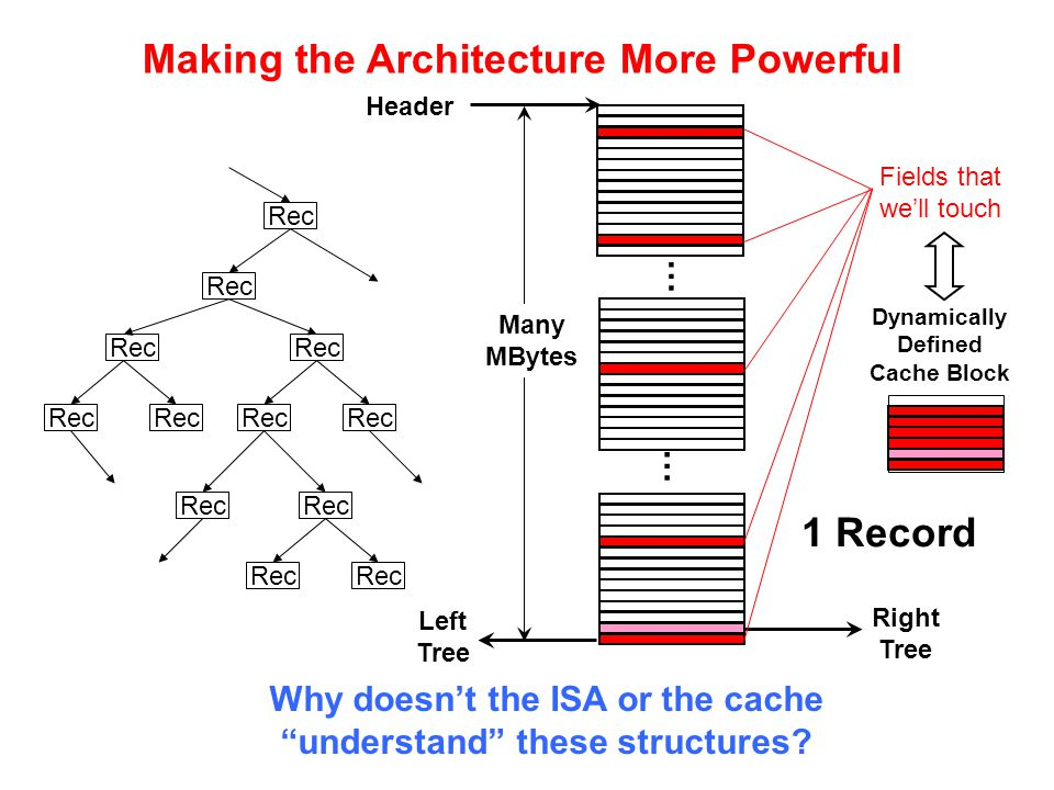 Why doesn't the ISA or the cache understand these structures