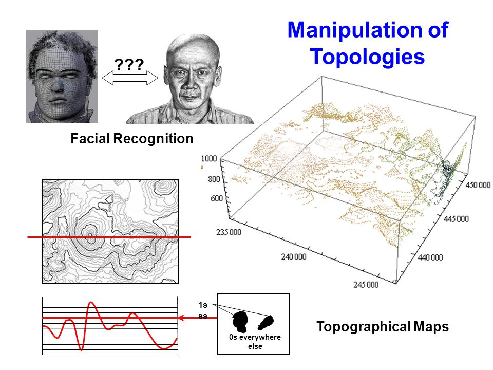Manipulation of Topologies