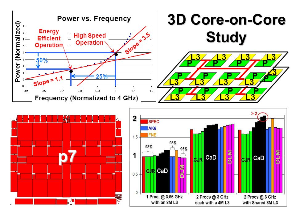 p7 3D Core-on-Core Study P L3 Power vs. Frequency 2 1