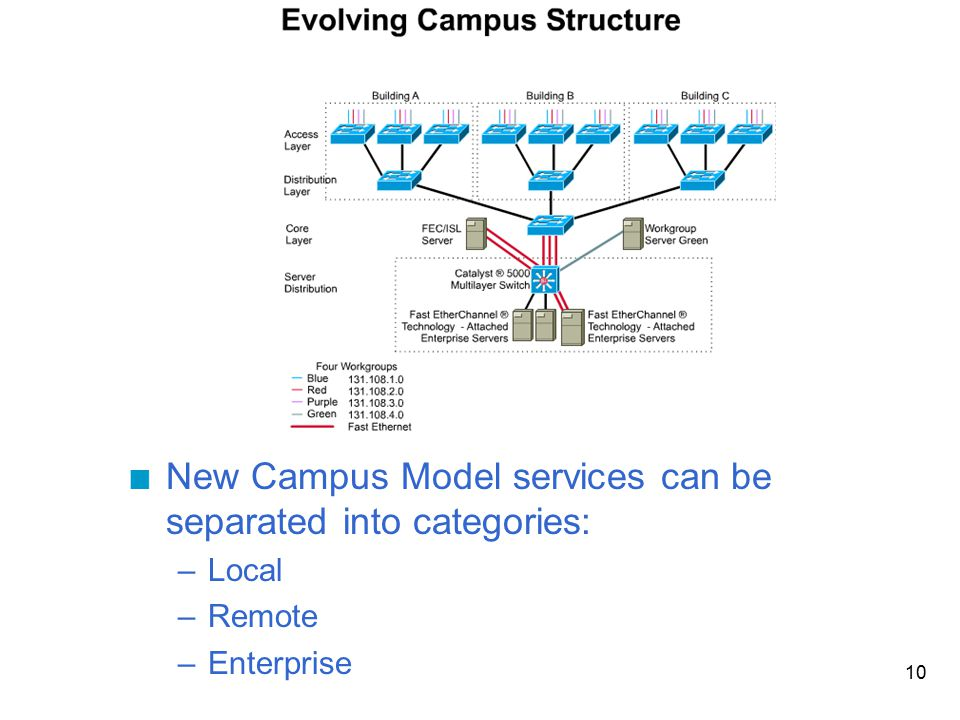 New Campus Model services can be separated into categories: