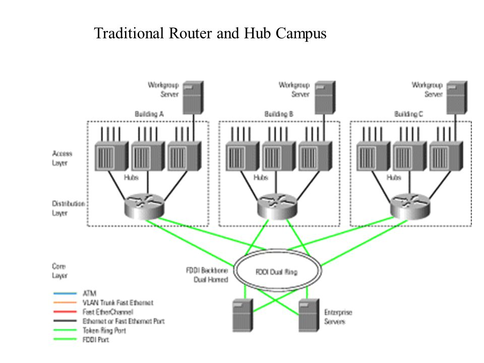 Traditional Router and Hub Campus