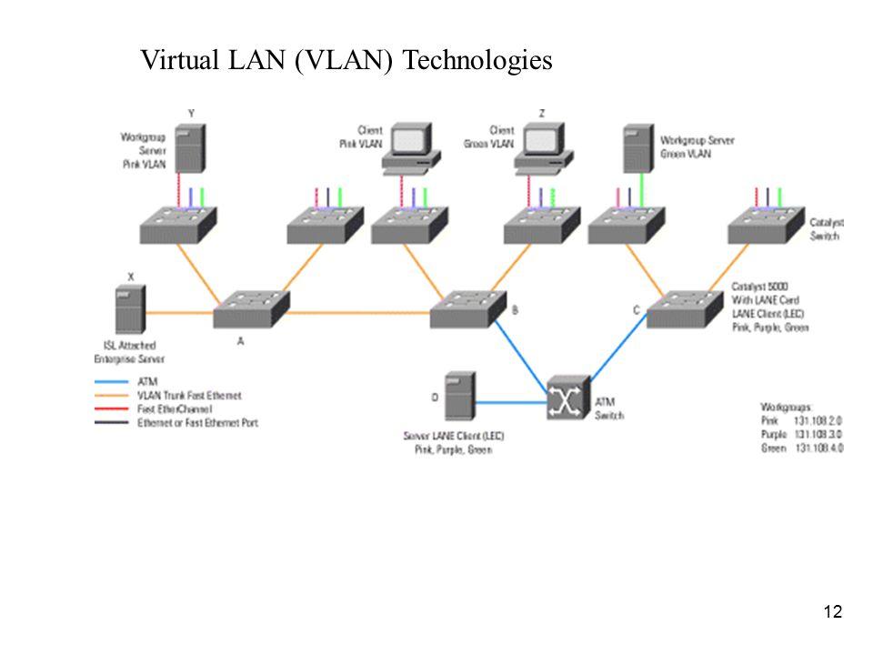 Virtual LAN (VLAN) Technologies