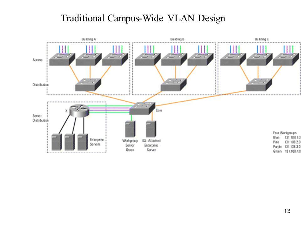 Traditional Campus-Wide VLAN Design
