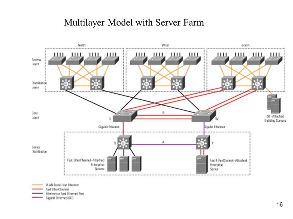 Multilayer Model with Server Farm