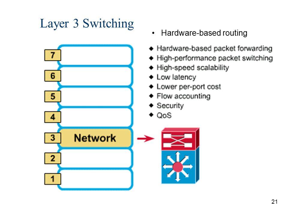 Layer 3 Switching Hardware-based routing