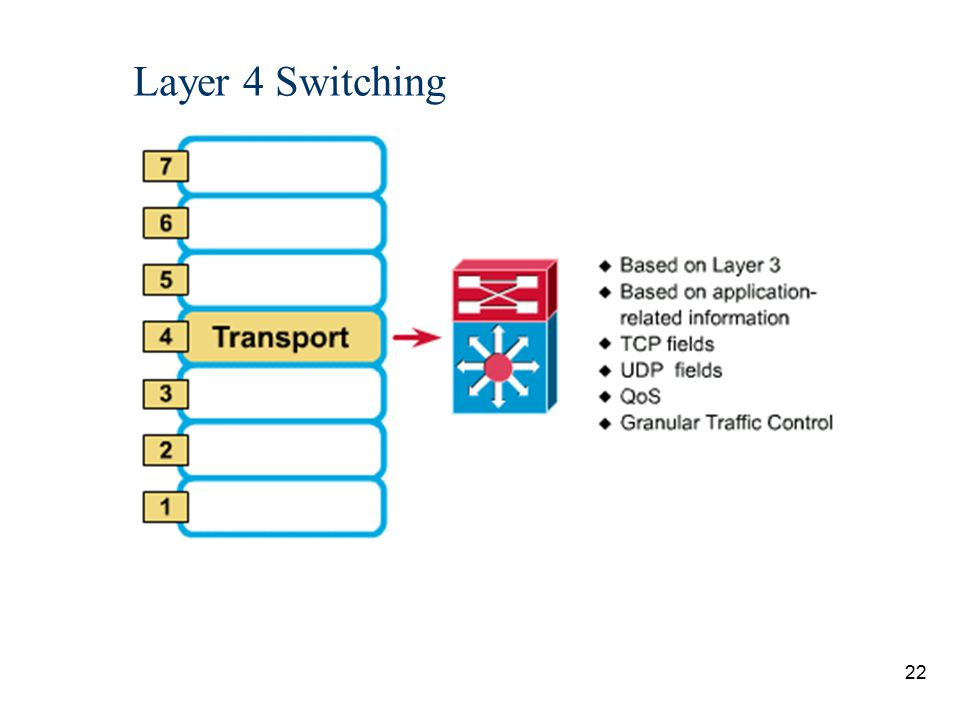 Layer 4 Switching