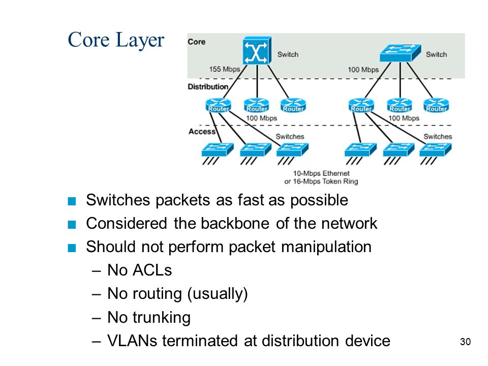 Core Layer Switches packets as fast as possible