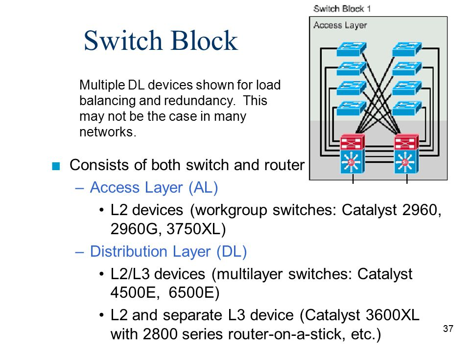 Switch Block Consists of both switch and router functions.