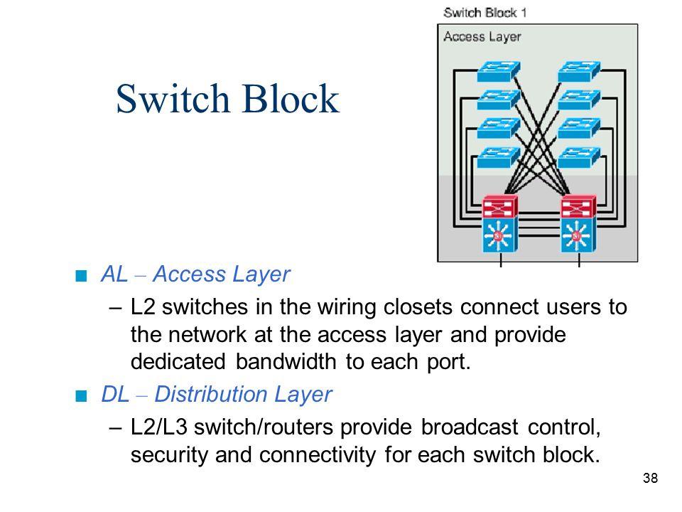 Switch Block AL – Access Layer
