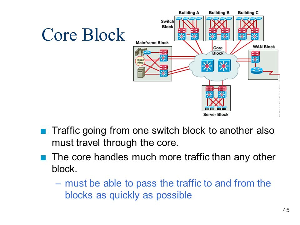 Core Block Traffic going from one switch block to another also must travel through the core.