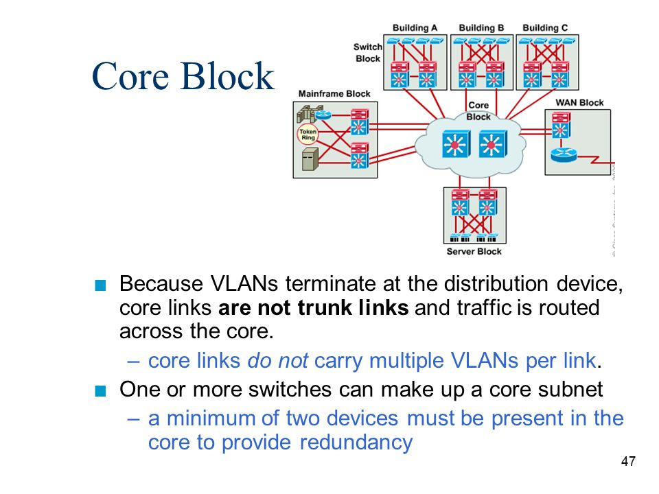 Core Block Because VLANs terminate at the distribution device, core links are not trunk links and traffic is routed across the core.