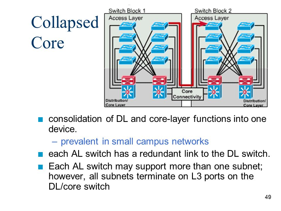 Collapsed Core consolidation of DL and core-layer functions into one device. prevalent in small campus networks.
