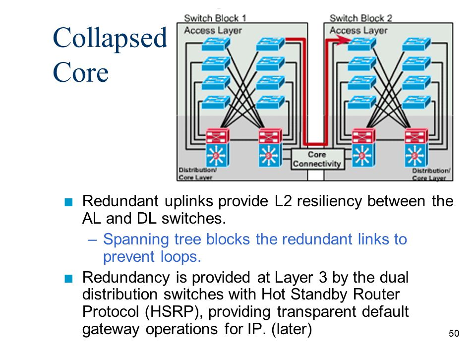 Collapsed Core Redundant uplinks provide L2 resiliency between the AL and DL switches. Spanning tree blocks the redundant links to prevent loops.