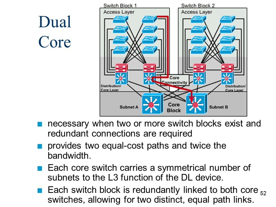 Dual Core necessary when two or more switch blocks exist and redundant connections are required.
