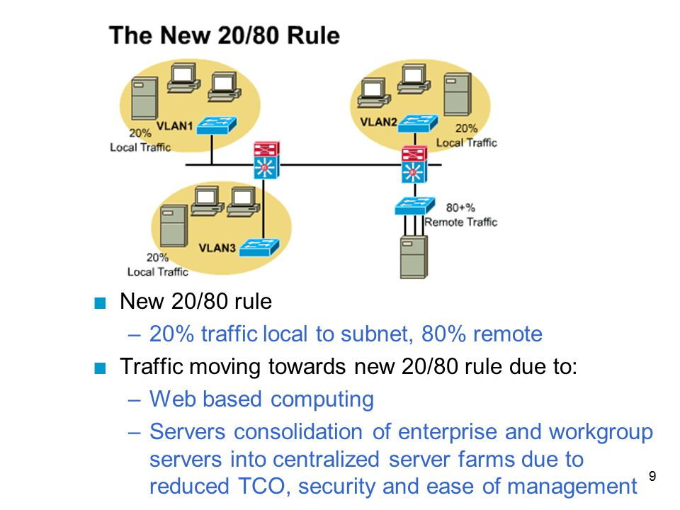 New 20/80 rule 20% traffic local to subnet, 80% remote. Traffic moving towards new 20/80 rule due to: