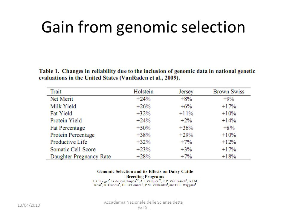 Gain from genomic selection