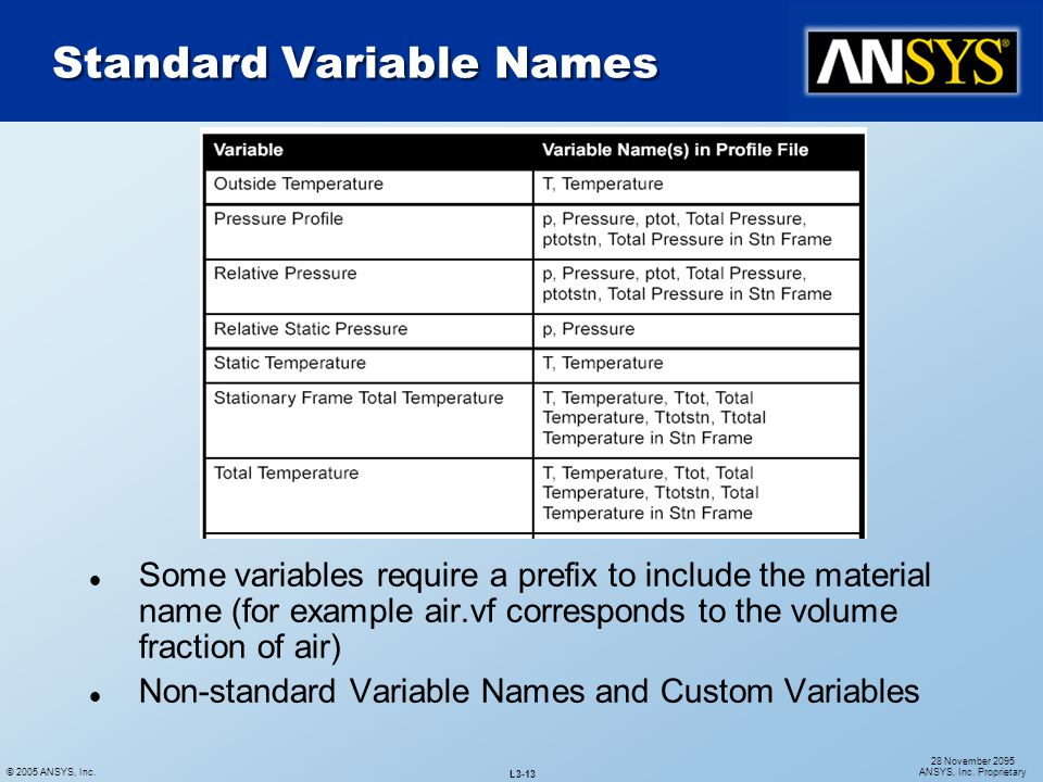 Standard Variable Names