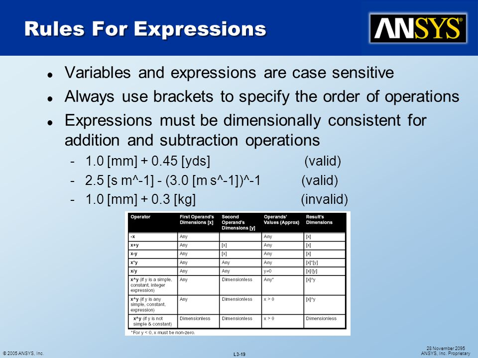 Rules For Expressions Variables and expressions are case sensitive