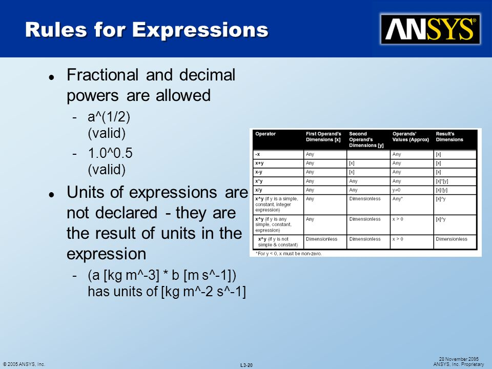 Rules for Expressions Fractional and decimal powers are allowed