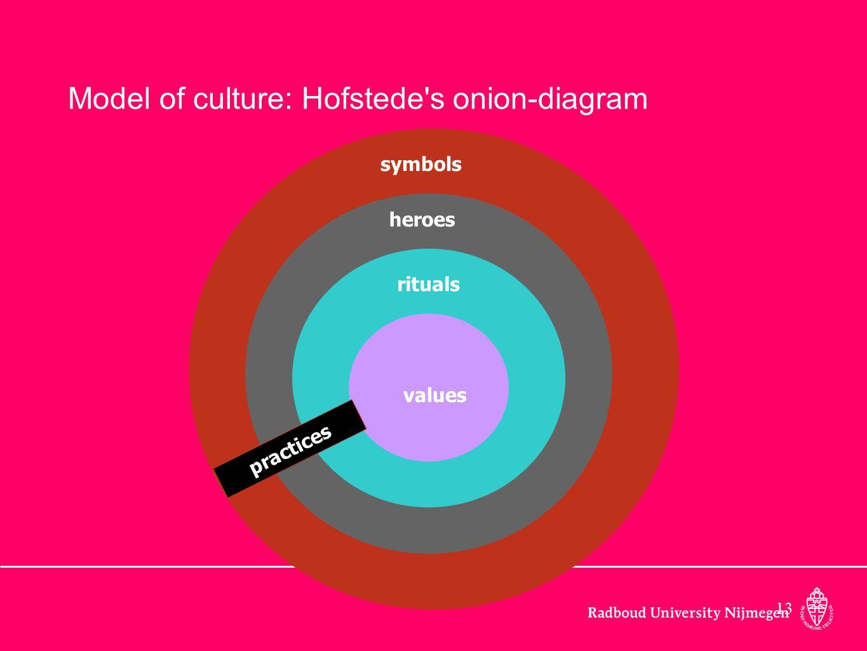 Model of culture: Hofstede s onion-diagram