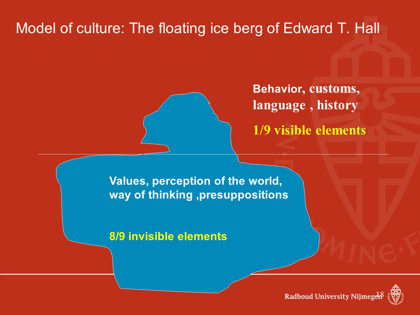 Model of culture: The floating ice berg of Edward T. Hall