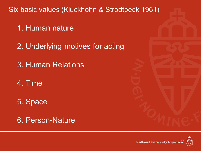 Six basic values (Kluckhohn & Strodtbeck 1961)