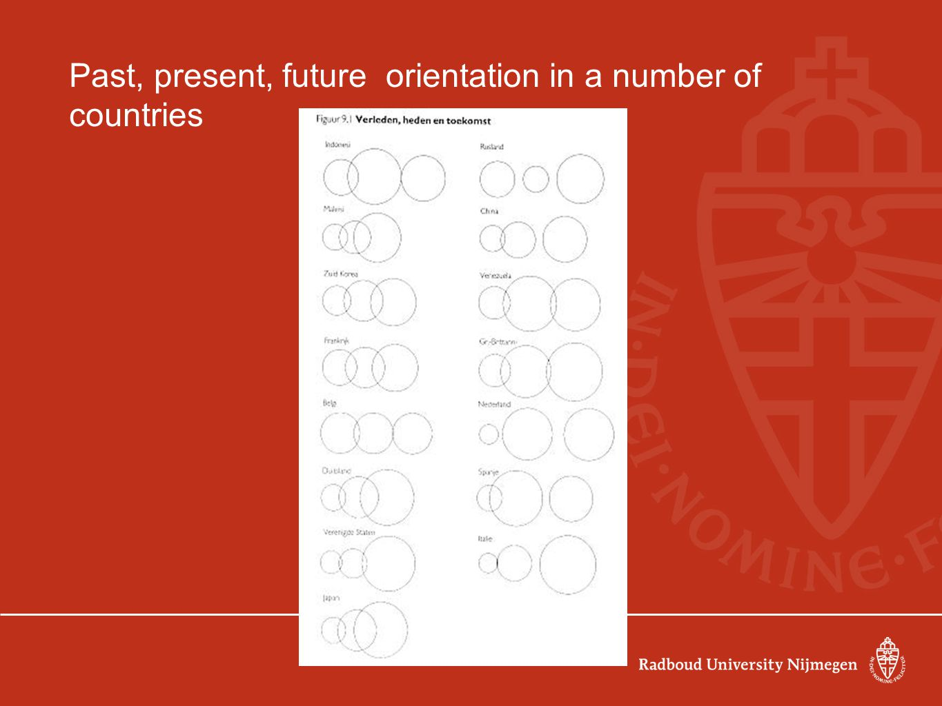 Past, present, future orientation in a number of countries