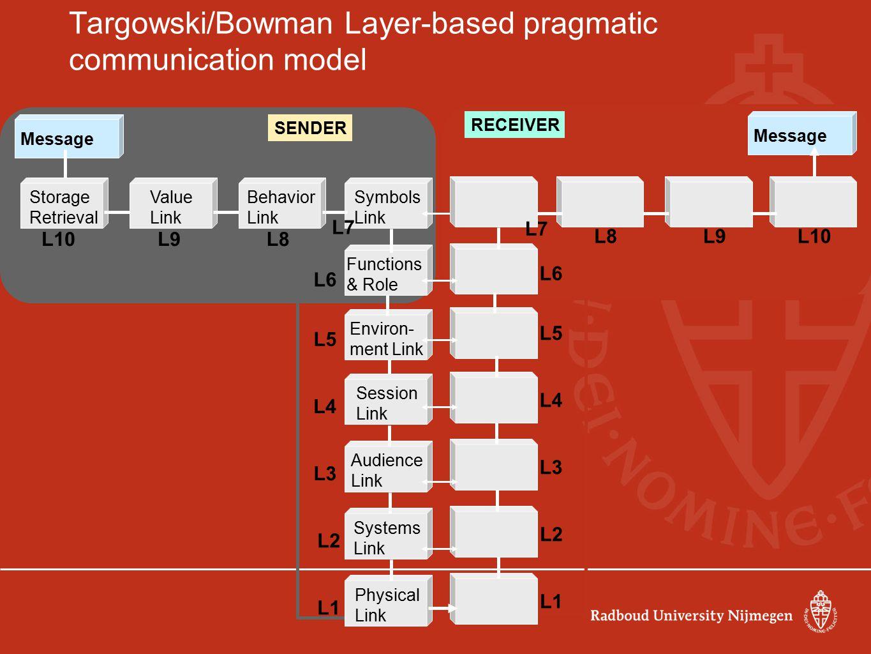 Targowski/Bowman Layer-based pragmatic communication model