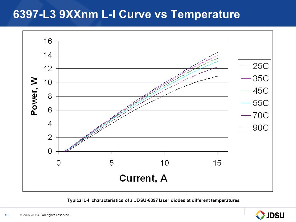 6397-L3 9XXnm L-I Curve vs Temperature