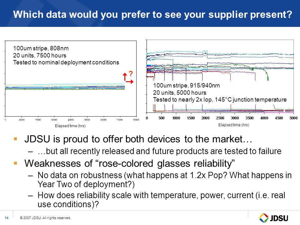 Which data would you prefer to see your supplier present
