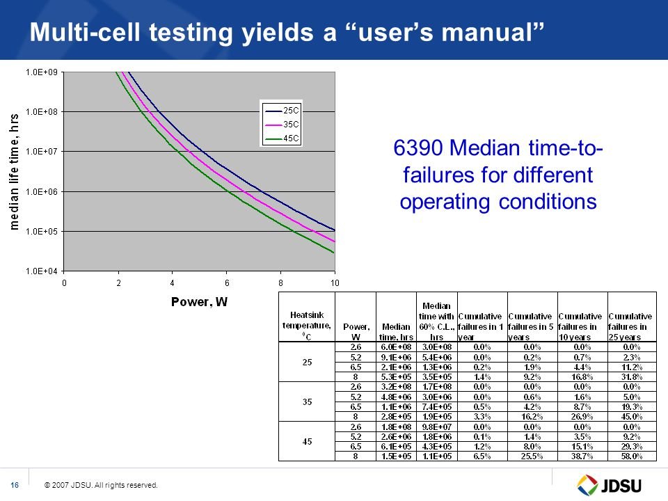 Multi-cell testing yields a user's manual