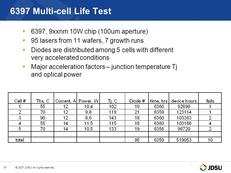 6397 Multi-cell Life Test 6397, 9xxnm 10W chip (100um aperture)