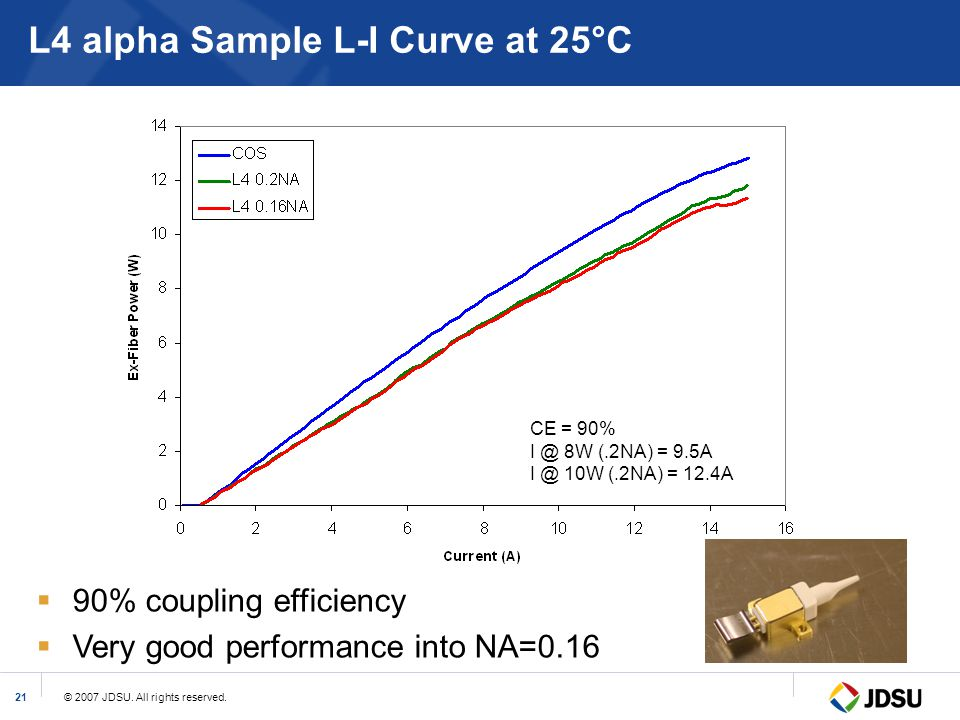 L4 alpha Sample L-I Curve at 25°C