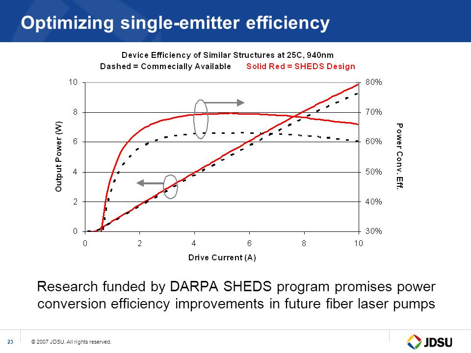 Optimizing single-emitter efficiency
