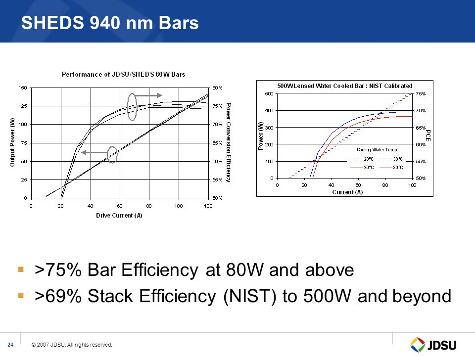 SHEDS 940 nm Bars >75% Bar Efficiency at 80W and above.