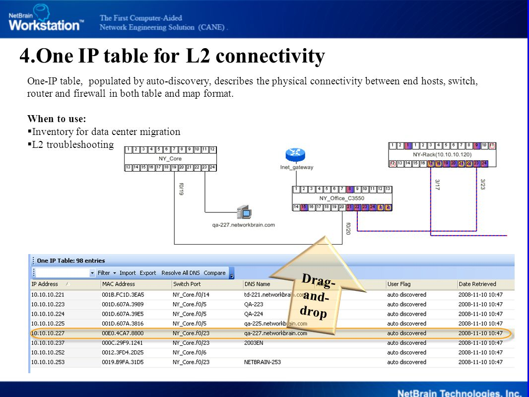 4.One IP table for L2 connectivity