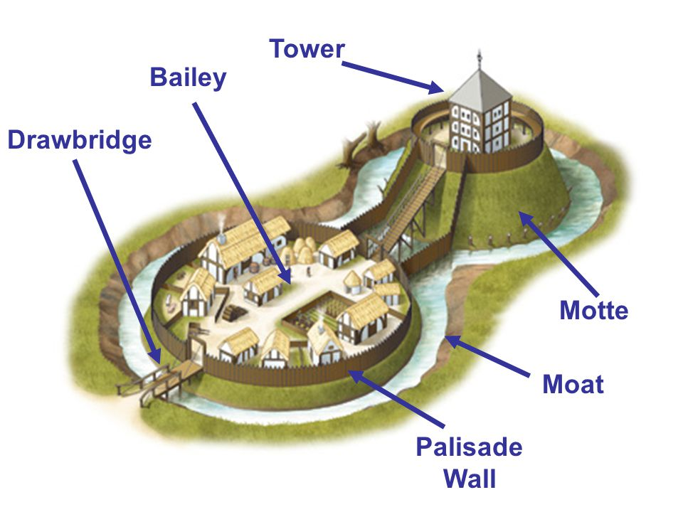 Tower Bailey Drawbridge Motte Moat Palisade Wall