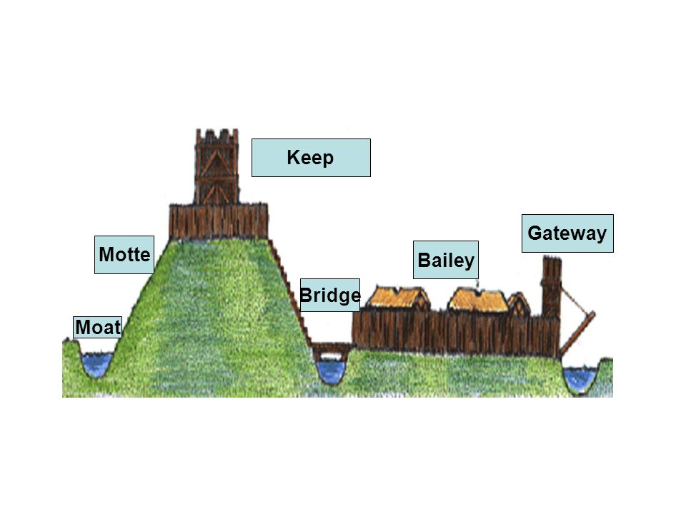 Keep Gateway Motte Bailey Bridge Moat