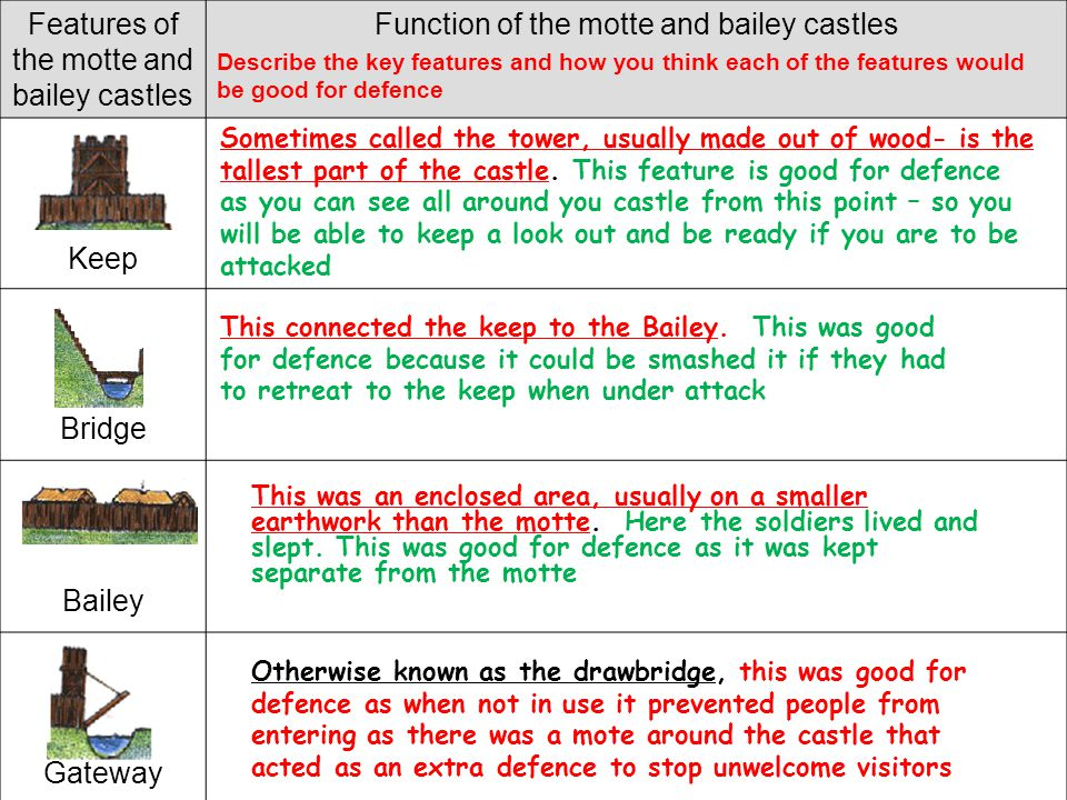 Features of the motte and bailey castles
