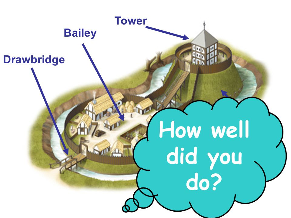 Tower Bailey Drawbridge How well did you do Motte Moat Palisade Wall