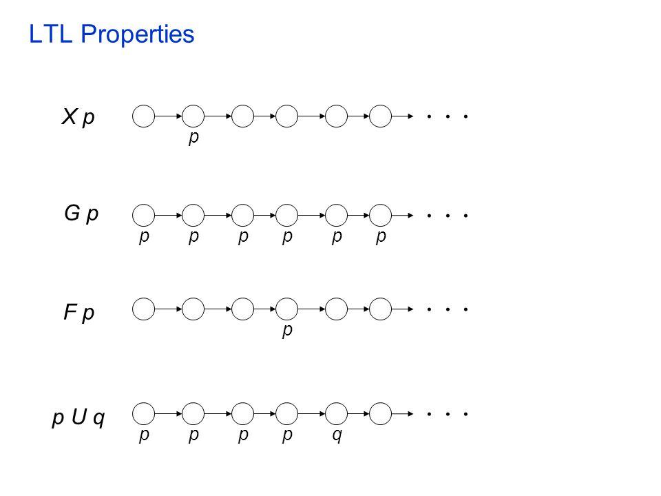 . . . . . . . . . . . . LTL Properties X p G p F p p U q p p p p p p p