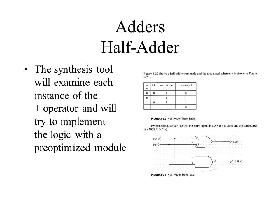 Adders Half-Adder