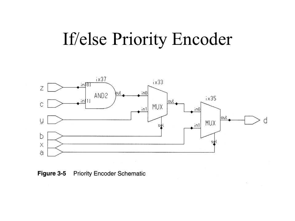 If/else Priority Encoder