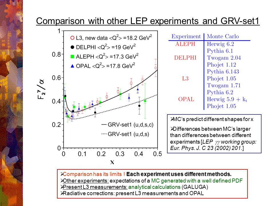 Comparison with other LEP experiments and GRV-set1