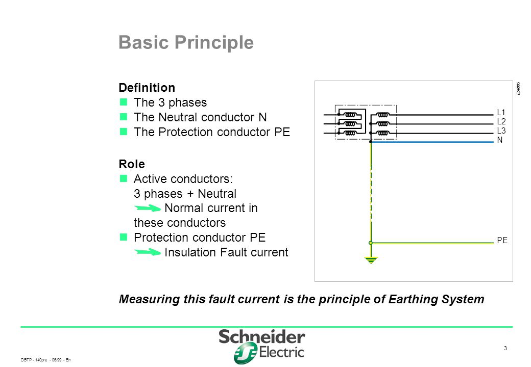 Basic Principle Definition n The 3 phases n The Neutral conductor N n The Protection conductor PE.